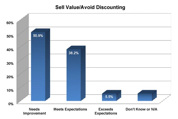 The Sales Coaching Stats