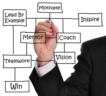 Getting Executive Management To Coach